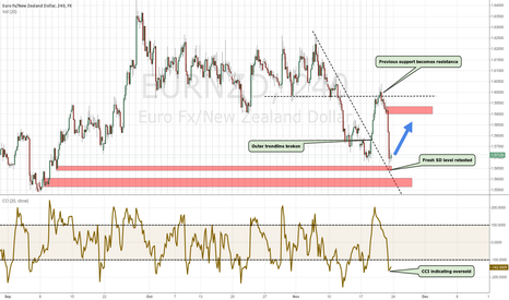 EURNZD: EURNZD downtrend collapsed. Time to go LONG?