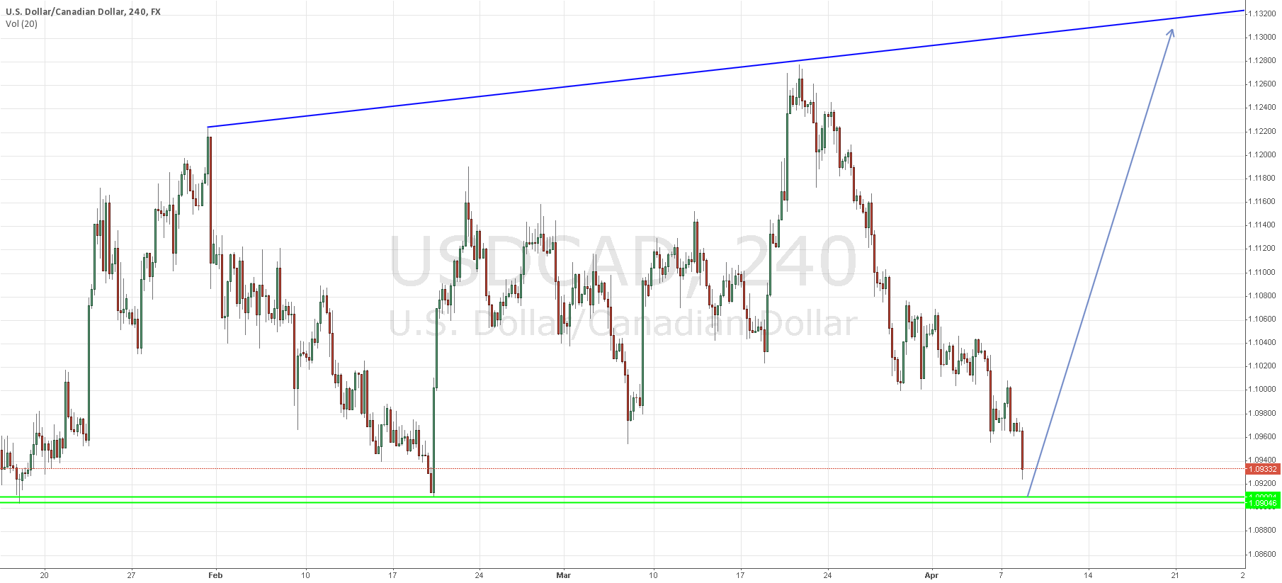 Long USD/CAD around low 1.09XX region