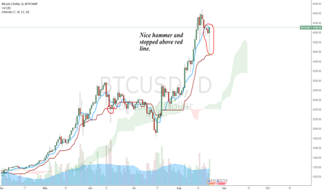 BTCUSD: Awesome hammer