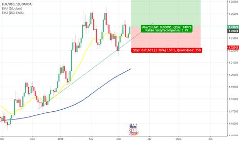 EURUSD: Eur/Dolar