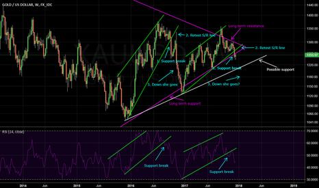 XAUUSD: Gold: Which Way Next?