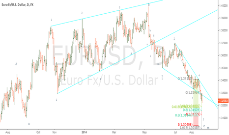 EURUSD: Ending Diagonal wave C about 1.3114