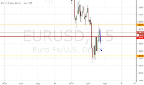 EURUSD: EurUsd verso i minimi nella sessione USA