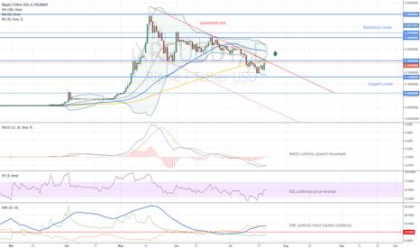 XRPUSDT: Ripple Trading Opportunity