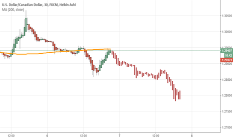 USDCAD: Let's hope that 200SMA withholds further pair's growth