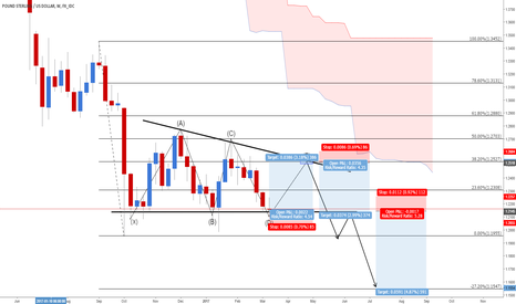 GBPUSD: CABLE FORECASTING