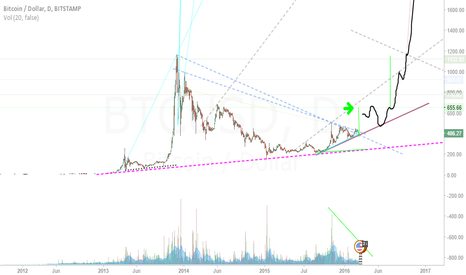 BTCUSD: If the ETH bubble pops today...