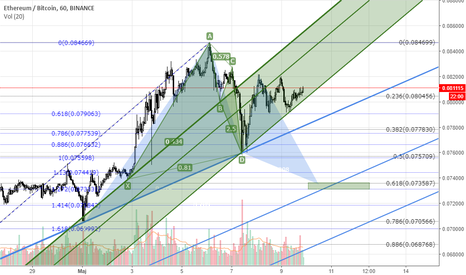 ETHBTC: ETH/BTC respektuje kanały Equilibrium Leonardo Pattern