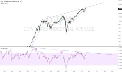 DJI: Big -Divergence