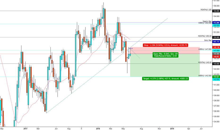 GBPJPY: GBP/JPY Short- Meltdown into 140.00s