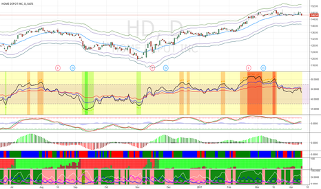 HD: Short HD at its rally with target price of $138.5