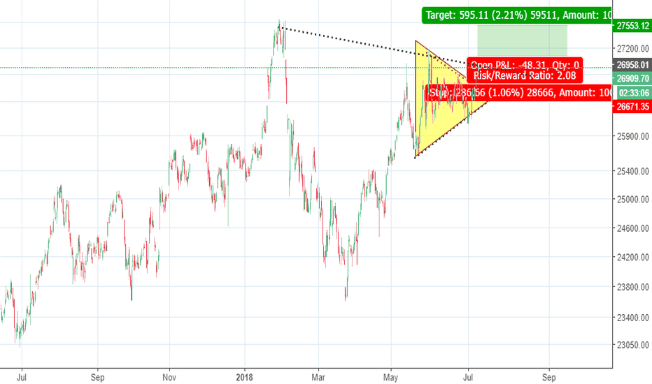 BANKNIFTY: Bank nifty - Breaking above Symmetric triangle