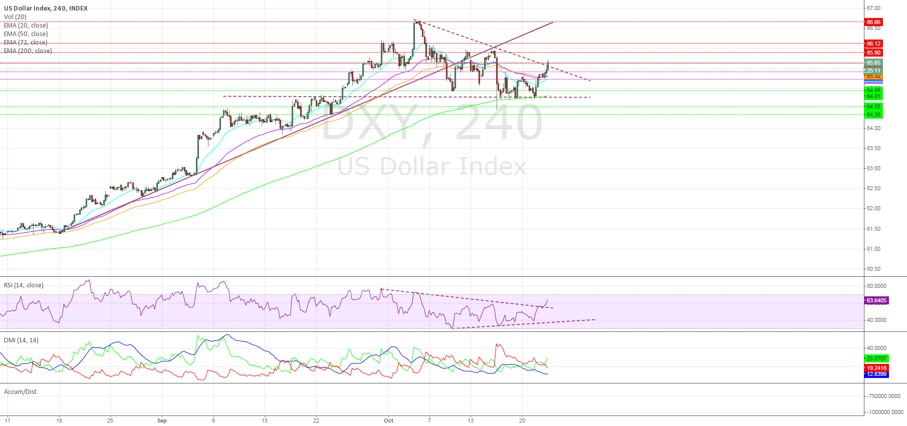 Dollar breaks descending Triangle