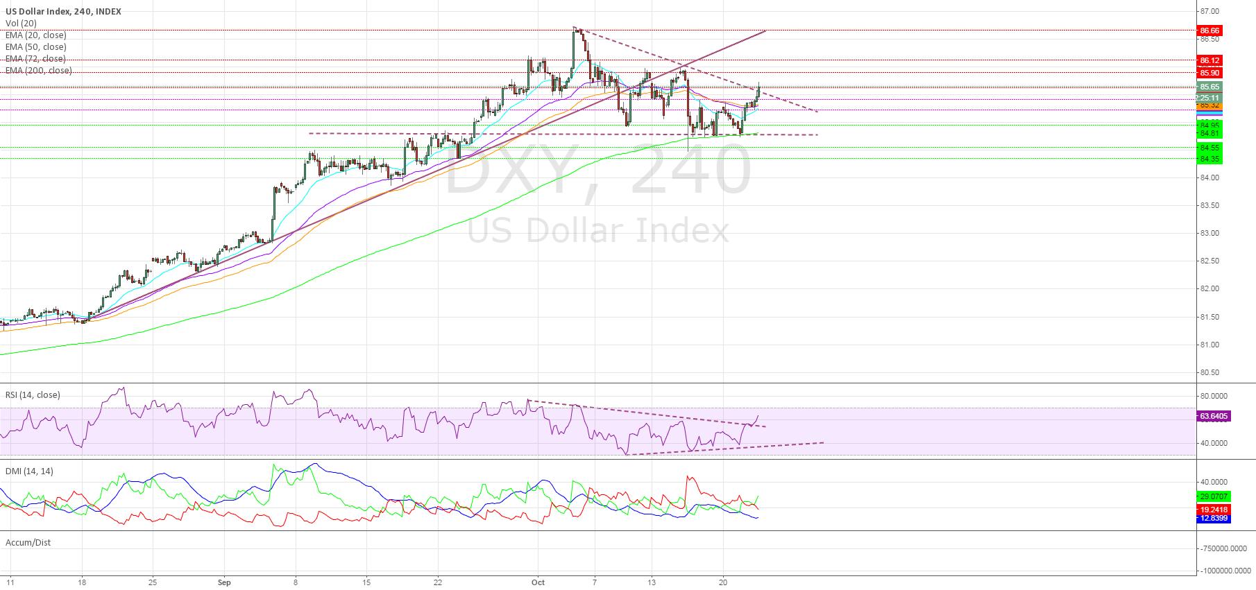 Dollar breaks descending Triangle
