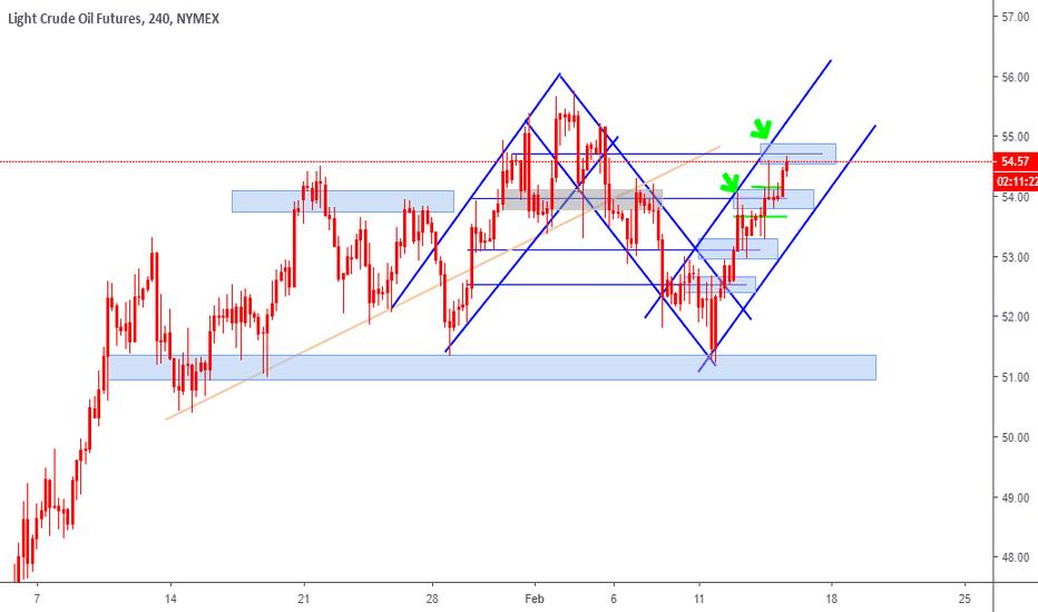 CL1!: Crude Oil four hour chart looks bullish