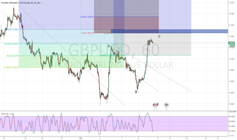 GBPUSD: GBPUSD corrective reversal in sight