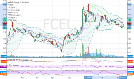 FCEL: Breaking long downtrendline.This could be nice % mover this week