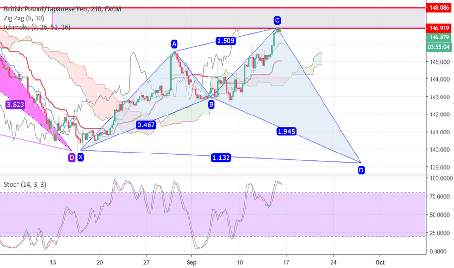 GBPJPY: GBPJPY BEARISH BUTTERFLY SELL TO LEG D