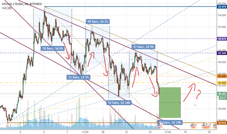 LTCUSD: 3 times same pattern on LTCUSD 1H