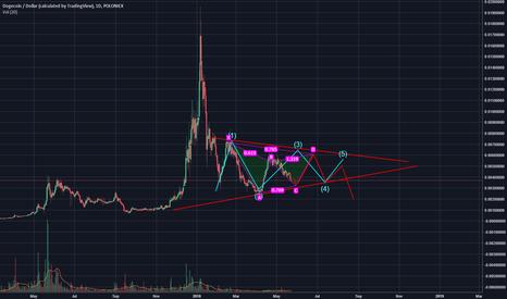DOGEUSD: Doge/ Dollar ~ Bitcoin