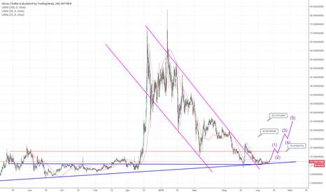 QTUMUSD: QTUM - USD весенний тренд.