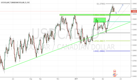 USDCAD: Usdcad buy on retest