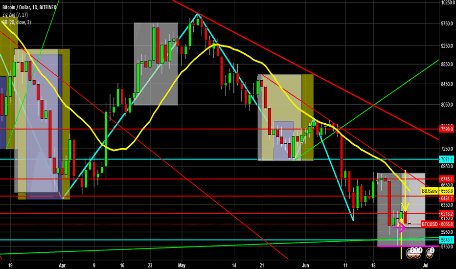 BTCUSD: #Bitcoin in reverse can it hold above low of 23rd June Y/N ?