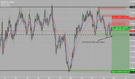 AUDUSD: Short in AUD/USD Looking at a possible 400 pips