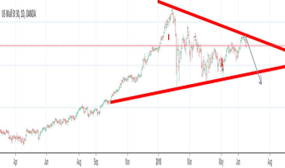 US30USD: DOW JONES DOWNTREND FROM 24900 TILL 23300 BEFORE END OF JUNE