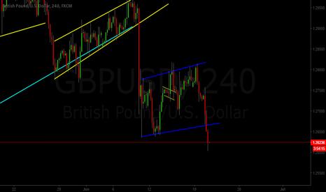 GBPUSD: GBP/USD Sell Bearish Flag Breakout