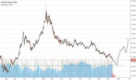 USDRUB_TOM: USD/RUB TOM Лонг от 53.50 до 67.50 (ibragim abdulov)