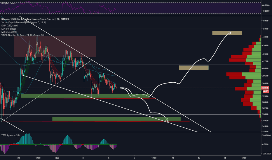 XBTUSD: BTC - Waiting for another drop