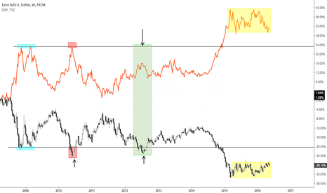 EURUSD: Study of $USDX and $EURUSD