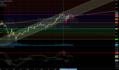BTCUSD: Bitcoin - Ascending Triangle and Break Out