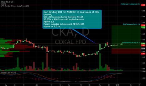 CKA: CKA possible breakout trade