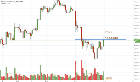 BTCUSD: BTC intraday 05/04/2018 short