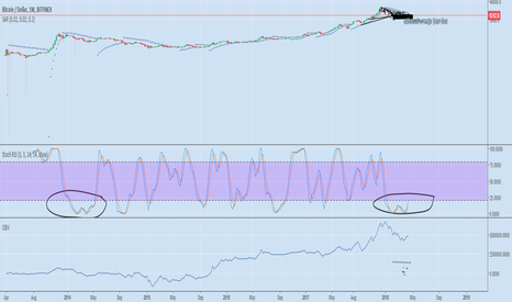 BTCUSD: Bullish argument on Bitcoin potential double (or more) from 6650