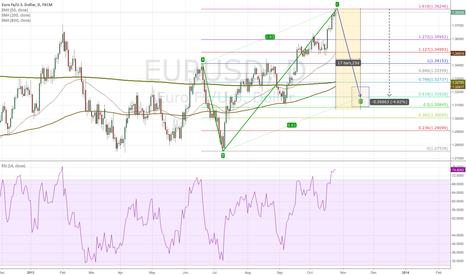 EURUSD: EURUSD ABCD suggests 660+ pip drop over November