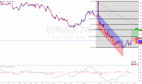 EURUSD: EUR/USD Long 240