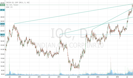IOC: IOC -- Buying opportunity continues