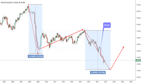 GBPUSD: Monthly Outlook