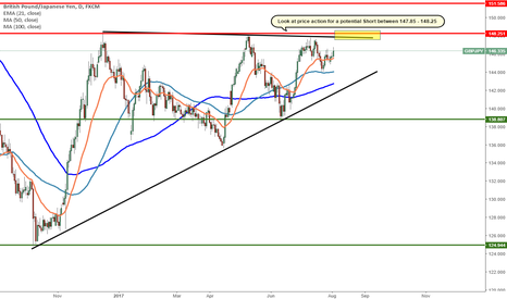 GBPJPY: GBPJPY - On watchlist -  Levels to watch