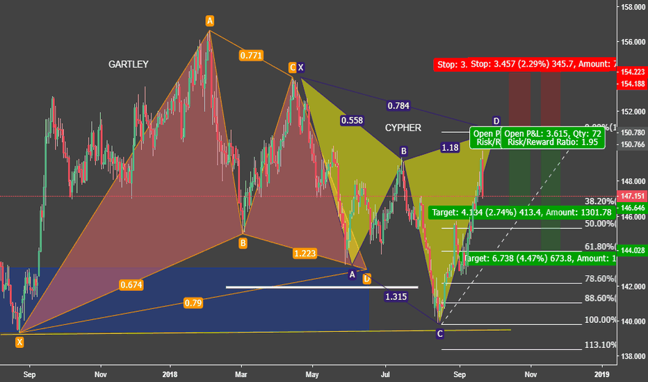 GBPJPY: Potential CYPHER on GJ