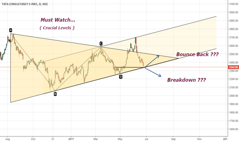 TCS: TCS is on crucial levels { Have a look }