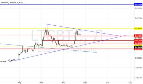 LTCBTC: Треугольник