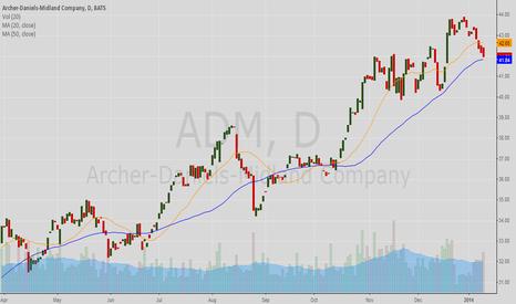 ADM: ADM Approaching 50 Day MA