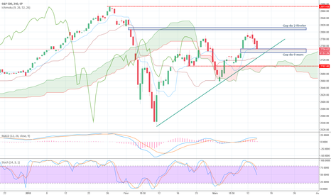 SPX: SP500, test du gap