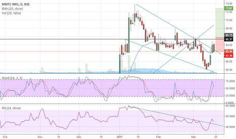 MMTC: FLAG BREAKOUT ANF INV H&S IN THE MAKING
