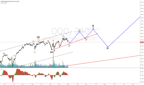 QQQ: QQQ on a possible 2 of an extended 3