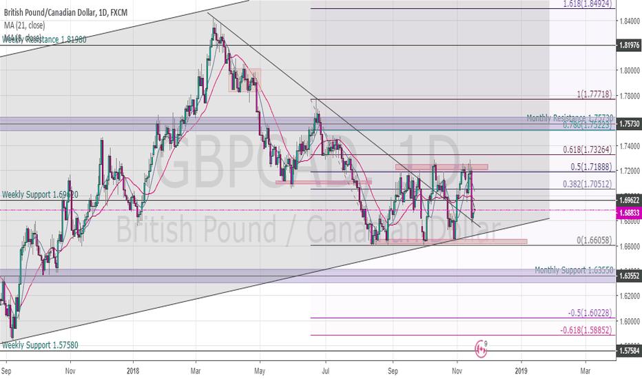 GBPCAD: GBC/CAD analysis, via Daily Chart